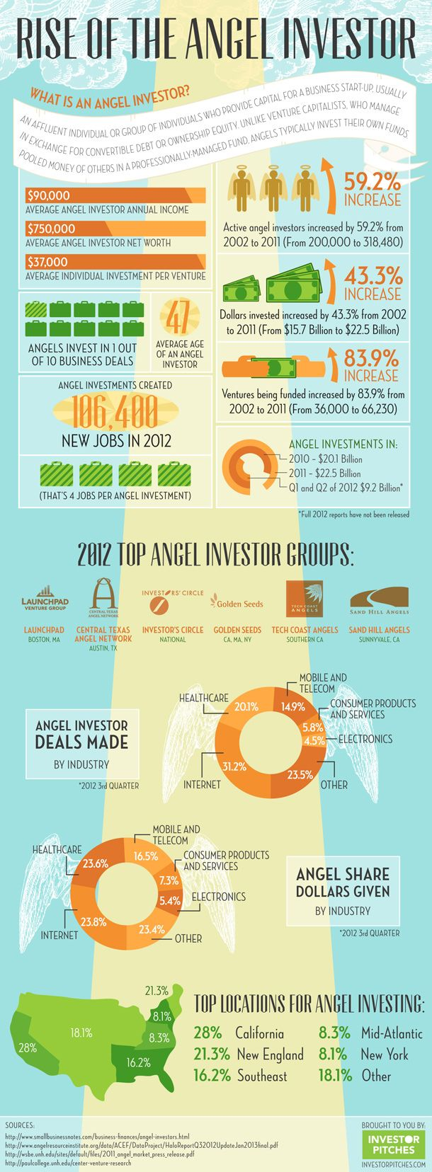 InfoGraphics - Rise of The Angel Investor
