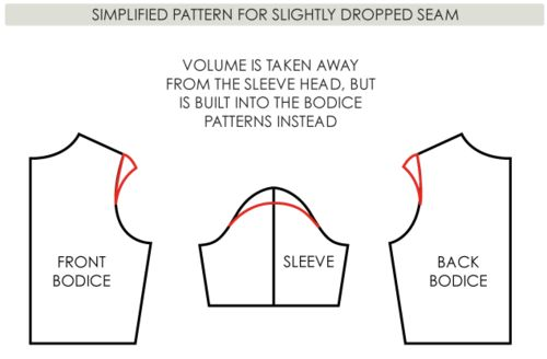 Shaping the Shoulder Curve: The Dropped Shoulder and the Set In Sleeve - The Cutting Class