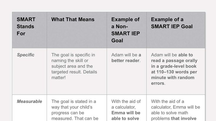 How to Tell If Your Child's IEP Goals Are SMART - Your child's IEP will have annual goals that lay out what he'll be working toward over the school year. To help him get the most out of the IEP, those goals shouldn't be vague or general. Instead, they should be SMART: Specific, Measurable, Attainable, Results-oriented and Time-bound.
