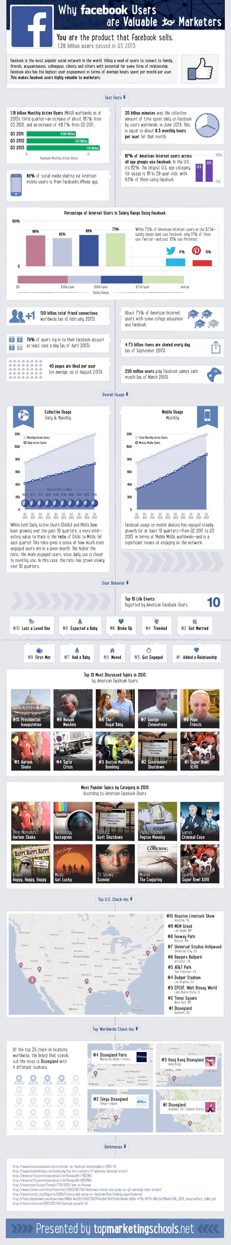 Facebook Facts you Need to Know in 2014 - Jeffbullas's Blog