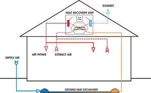 25+ best ideas about Heat recovery ventilation on ...