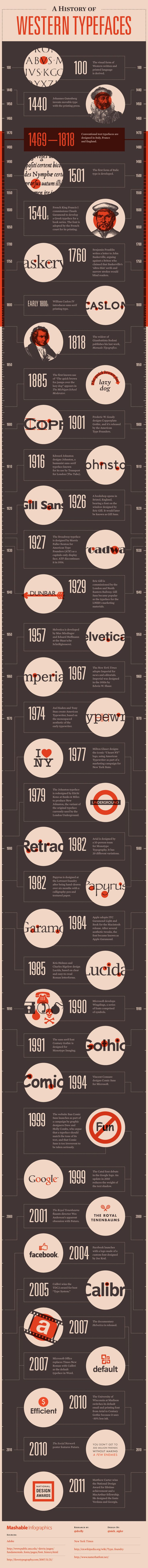 Love this! I had no idea Garamond was so old! A History of Western Typefaces [INFOGRAPHIC]