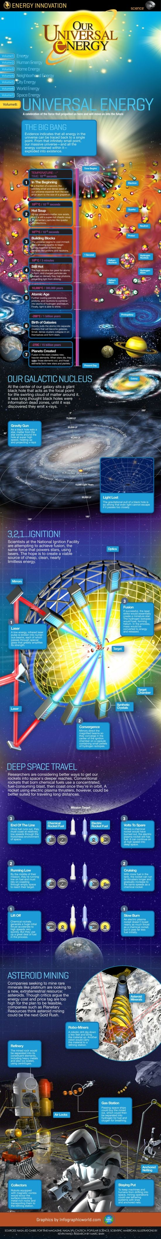 See How Universal Energy Works