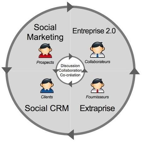 Stratégie Digitale et entreprises | Scoop.it