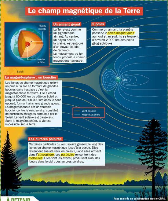 Fiche exposés : Le champ magnétique de la Terre