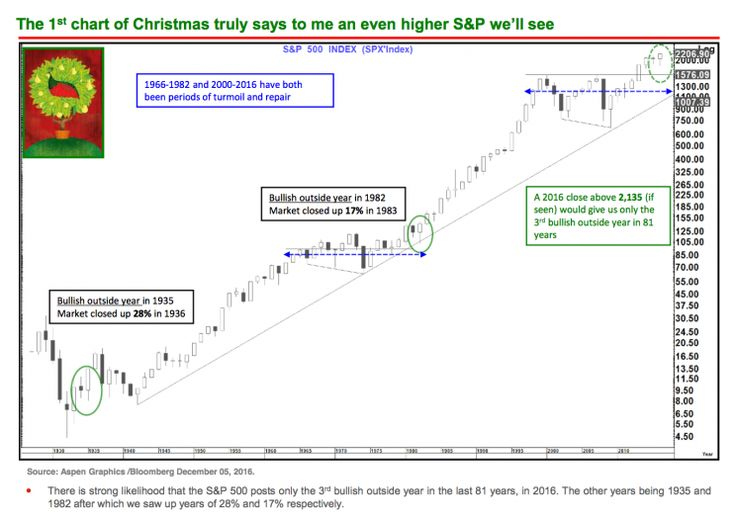 Heres one of the most bullish stock market charts youll