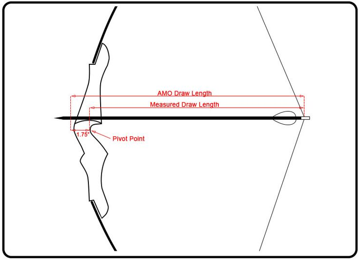 How to find your draw length, and how it affects your draw