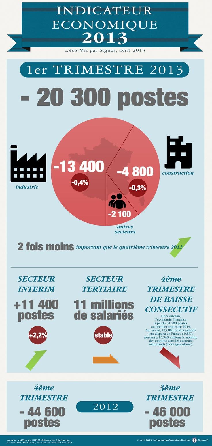 L'ECO-Viz d'avril 2013. Chiffres de l'INSEE au 1er trimestre 2013 sur l'emploi en France. © Par Signos communication