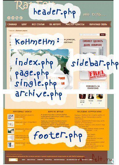 Небольшая вводная статья, наглядно описывающая структуру шаблона Вордпресс. Редактировать тему блога - это весело! (с) Кодекс