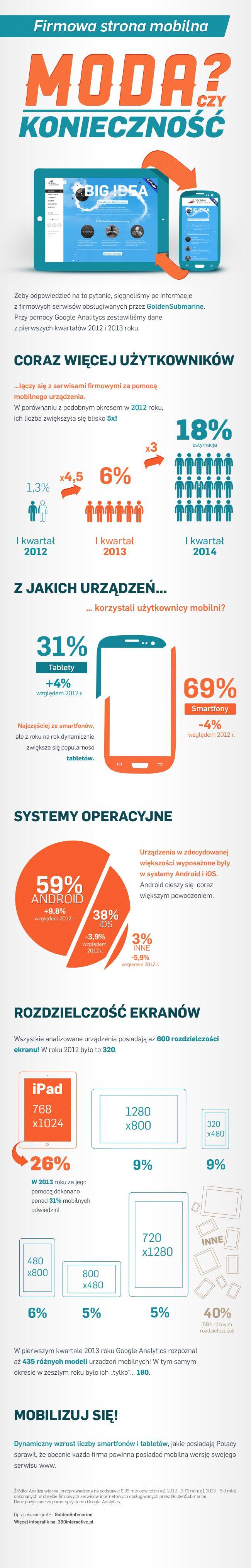 firmowa strona mobilna - moda czy konieczność? infografika od #goldensubmarine