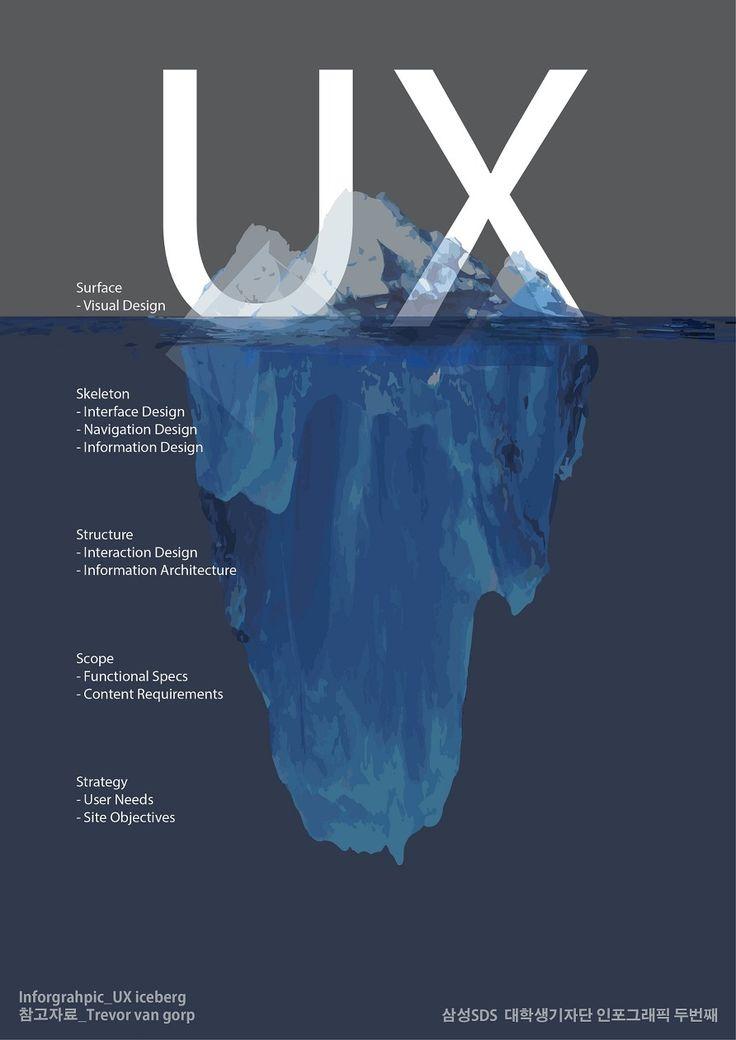 UX Iceberg http://www.theloop.com.au/blog/2014/05/designing-experiences-not-screens/?utm_content=buffer75523&utm_medium=social&utm_source=twitter.com&utm_campaign=buffer