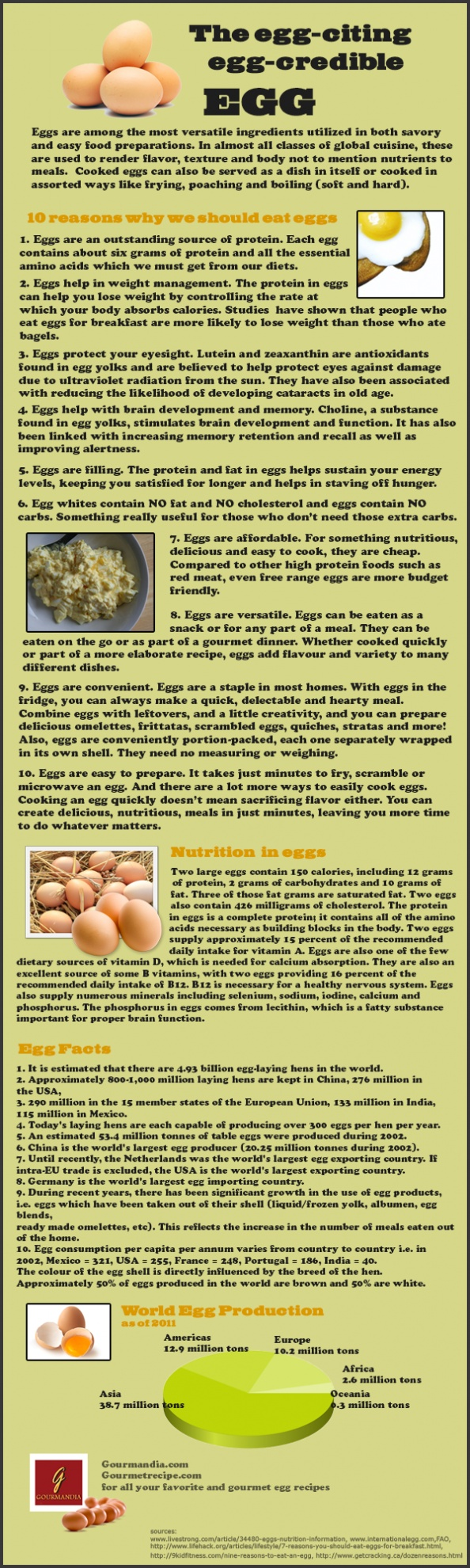Egg Facts- and why your kid should be eating them! (Unless he/she is allergic)