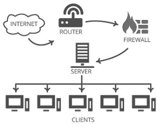 #Network #performance #monitoring #tools help to monitor, handle and determine your network and other application environments. Here are tops #benefits of Network monitoring tools.
