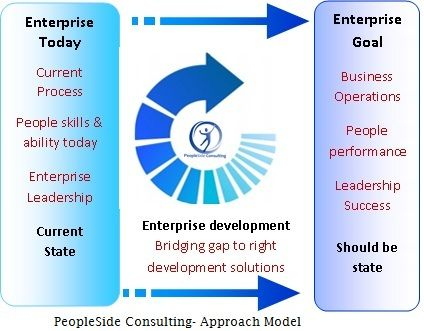PeopleSide Consulting Business Solution and Training Approach Model