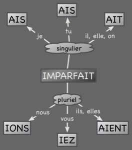 Pour la plupart des verbes, le radical de l'imparfait est la première personne du pluriel (nous) du présent de l'indicatif. On enlève la terminaison -ons et on ajoute les terminaisons de l'imparfait