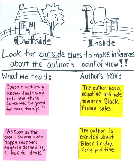 Outside/Inside is such a useful chart for elementary and middle school readers. This chart is interactive and helps students be able to understand that they can explicitly pull out excerpts from the text and make inferences about the author's point of view.
