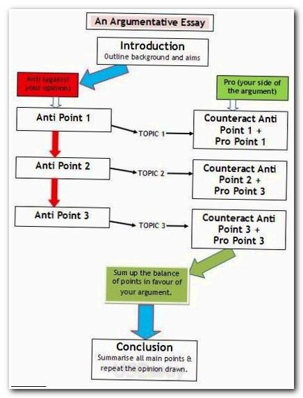 Expository Essay: Basic Tips and hints