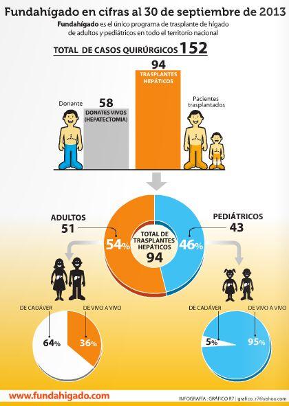 #Infografia: Fundahígado en cifras al #30Sept de 2013 - Vía @Encarte Salud al día en su edición #5toAniversario de #hoy, encartada en @Diario El Nacional