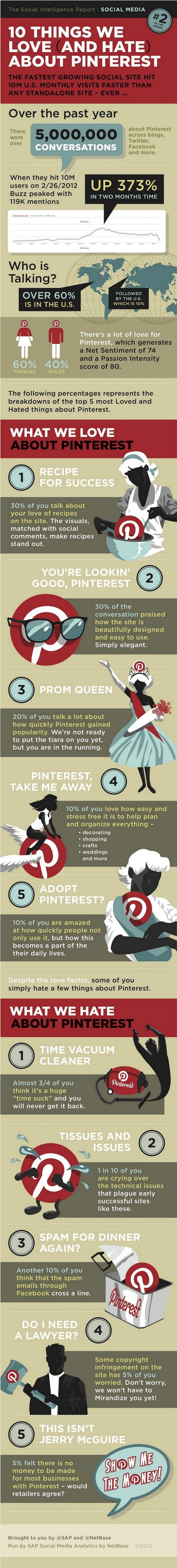 10 things we love and hate about #Pinterest <<< repinned by a #SocialMedia #Blogger from #Munich #Germany http://geistreich78.info | follow me on Twitter: https://twitter.com/Geistreich78 | Google+: https://plus.google.com/102815221668631171374/ | Facebook: https://www.facebook.com/hoffmeister.geistreich78