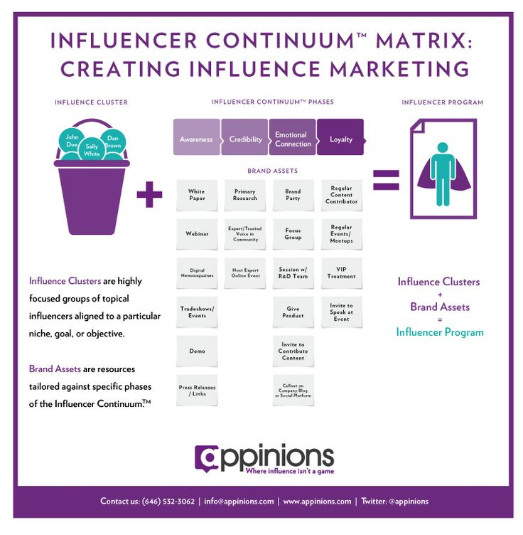 Influencer Continuum Matrix: Creating Influence #Marketing