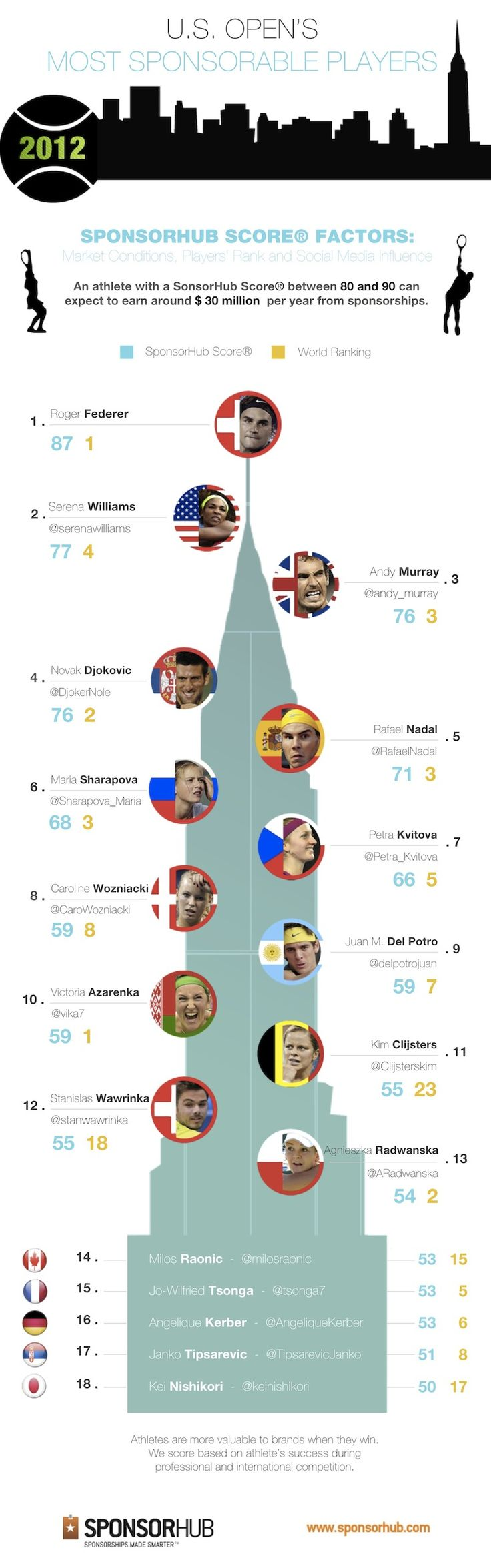 Most Sponsorable Players Of The U.S. Open - Infographic