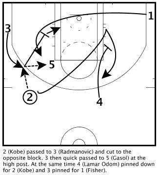 LA Lakers Triangle Quick 2008 NBAFinals