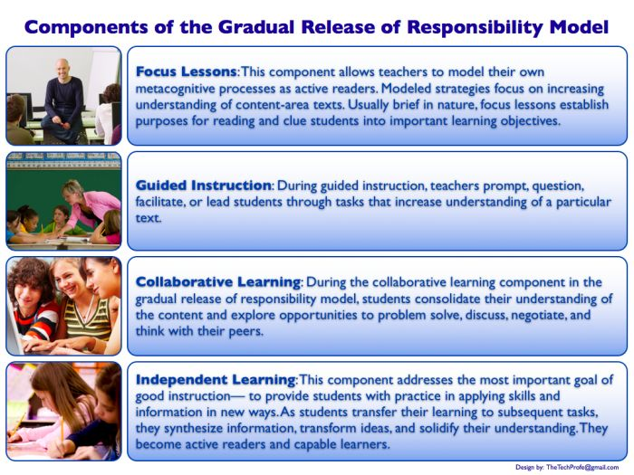 14 best images about Gradual Release of Responsibility Model on ...