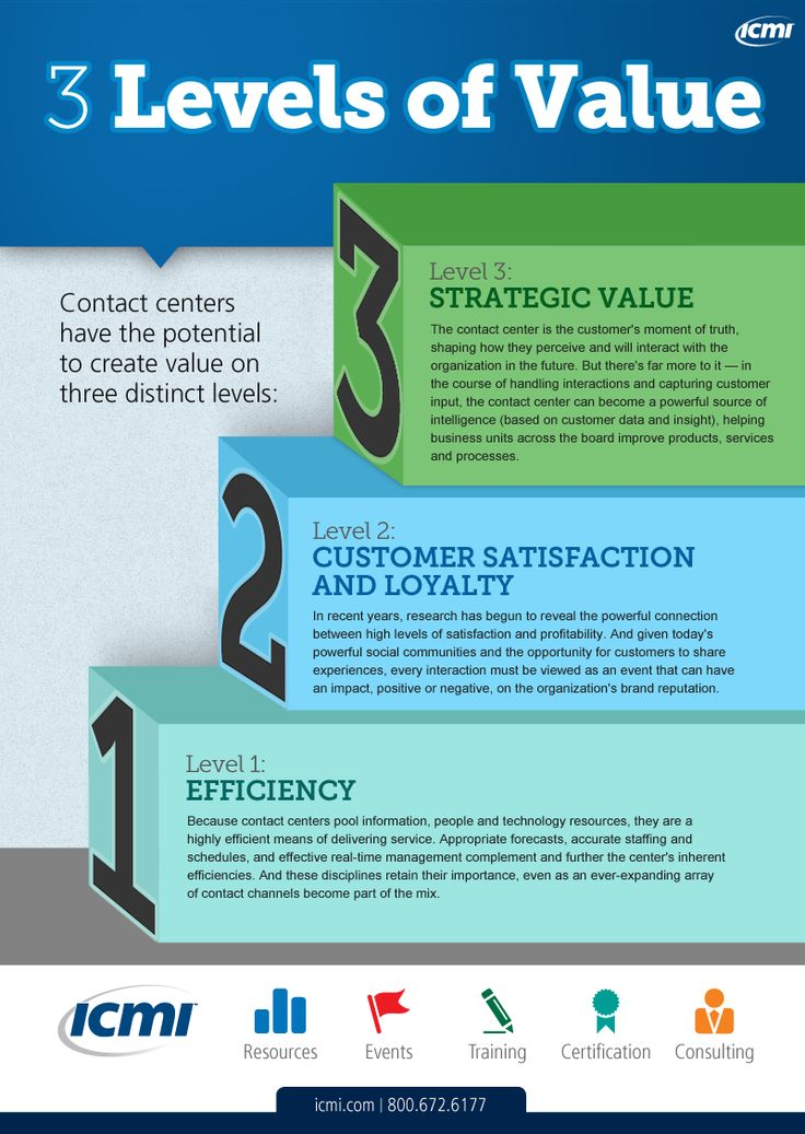 Contact centers can create value for their companies on three distinct levels which include strategic value, efficiency, customer satisfaction and loyalty.  #cctr #custserv #ICMI #customerservice