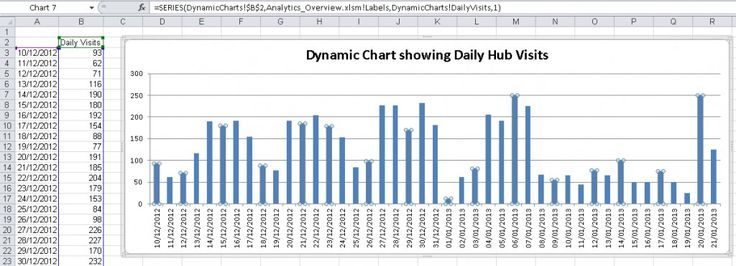 Dynamic charts in Excel change automatically if data it is added or removed saving you time and effort. They use a formula with the OFFSET and COUNTA functions and named ranges using Defined Names.