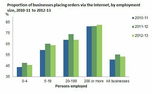 Micro Businesses (<5 staff) had a marked increase in placing orders via the internet 2013 jumping 82% almost double what it was the year before (46% 2012)