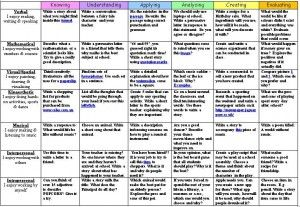 On the Australian Curriculum Lessons Website you can find a free downloadable (PRF or Word) document provides a matrix of activities for stu...
