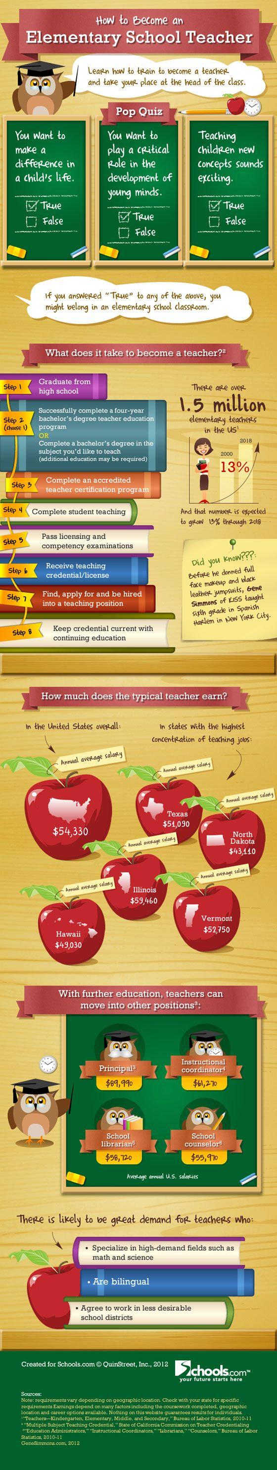 """how to become an elementary school teacher"" not sure where the VT salary stats came from..."