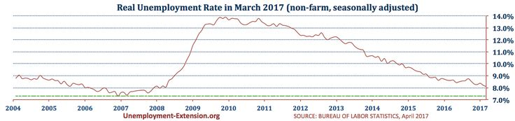 US real national Unemployment Rate in March of 2017 is 8.1% (8.2% in February, 8.4% in January of 2017).