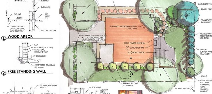 Il giusto metodo di progettare un giardino