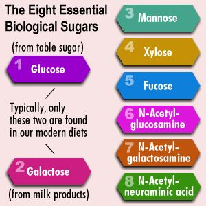 Mannatech-glyconutrients adding these to your diet helps your body function as it's designed...