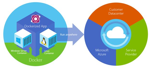 Publishing an ASP.NET 5 app to Docker on Linux with Visual Studio