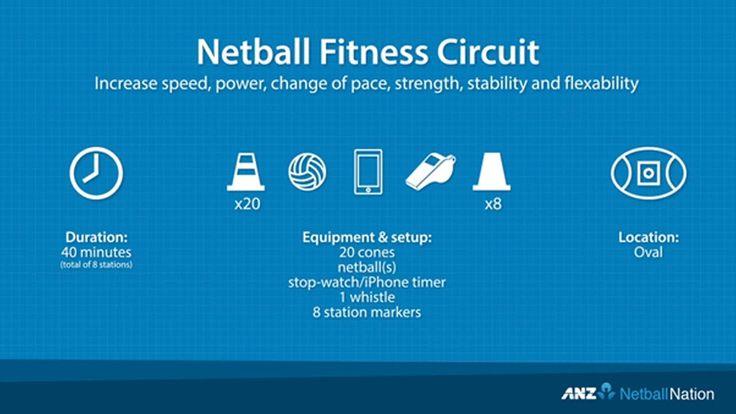 NETBALL FITNESS CIRCUIT   Mostly netball   Pinterest ...