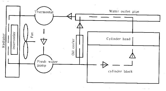 Besides becoming kinetic energy to do work, the heat energy produced by the fuel burning in the combustion chamber of the engine also heats up the cylinder head and cylinder liner etc., therefore coolant cooling should be used to prevent them from overheating and guarantee the engine to work reliably in order.