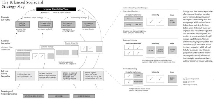 linking the balanced scorecard to strategy Linking strategy and performance management the balanced scorecard 76 organizational enablers and inhibitors of linking the strategy and.