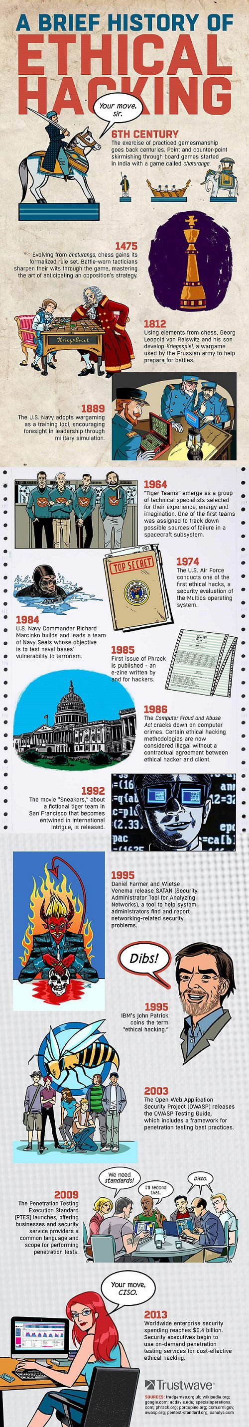 A brief history of ethical hacking #infografia #infographic #internet