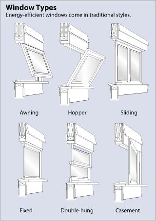 Energy Efficient Windows, via Energy.gov. Illustration of six window types.