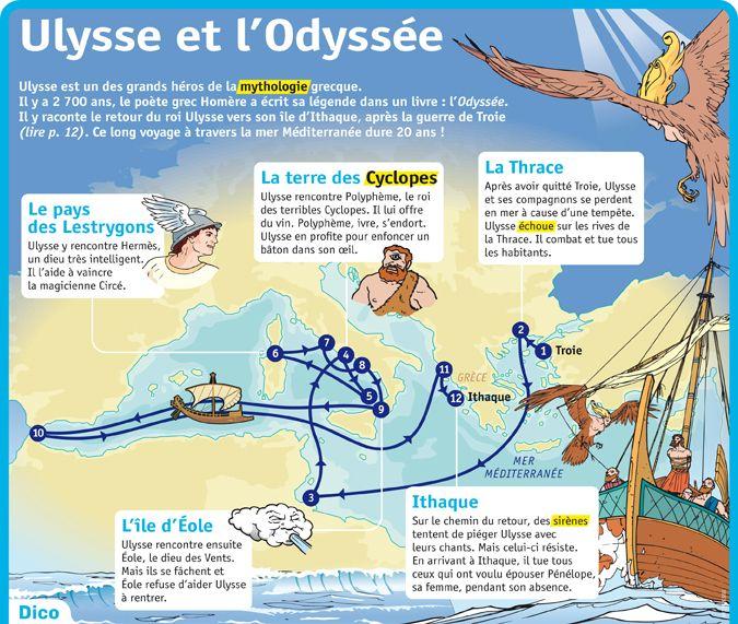 Fiche exposés : Ulysse et l'Odyssée