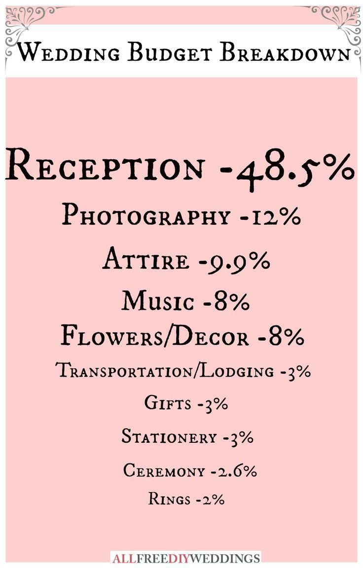 The 25 Best Wedding Budget Percentage Ideas On Pinterest Planning Guide List And Plan Your