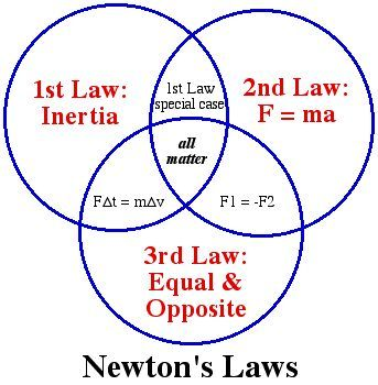25+ best ideas about Isaac newton on Pinterest | The science ...