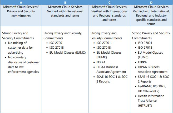 Security And Compliance In Microsoft Teams Compliance Directory Service Cloud Services