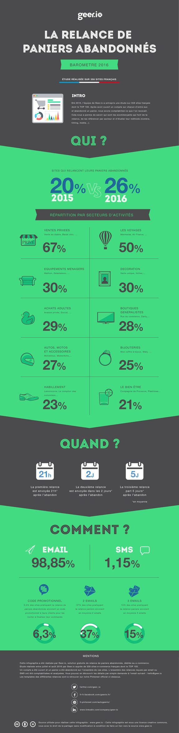 La relance des paniers abandonnés en infographie