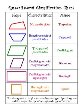 An excellent resource to hand out to the students when teaching about types of Quadrilaterals. It can be used with my Quadrilateral Booklet Project which can be found in my TpT Store at http://www.teacherspayteachers.com/Product/Quadrilateral-Booklet-Project.  FREE