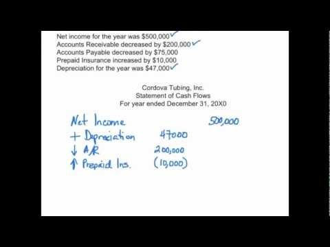 The Statement of Cash Flows is unmistakably the most difficult of the financial statements to prepare. With three sections, operating activities, investing activities, and financing activities, students often find the statement of cash flows to be a bit challenging to master. In financial accounting, students first have to assimilate to the idea...