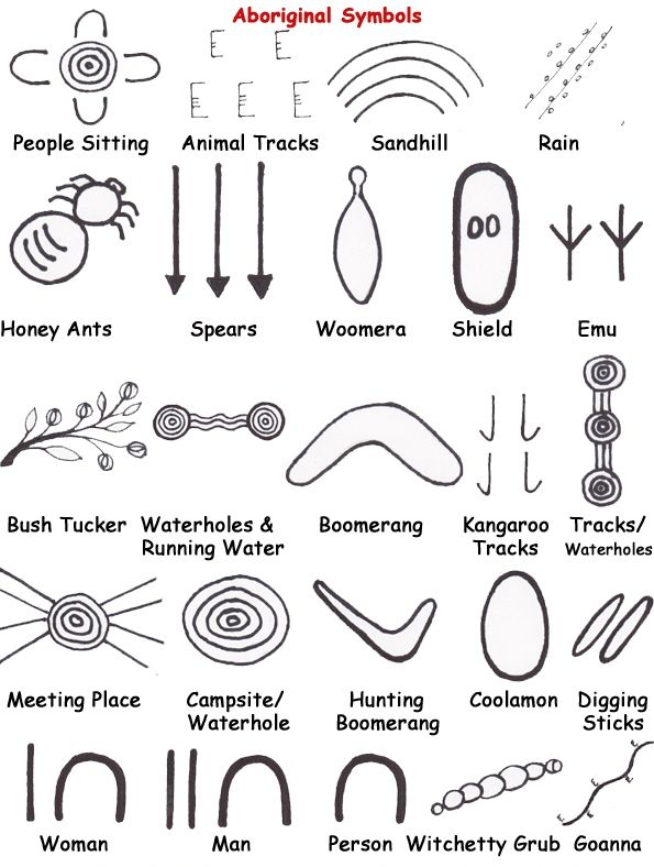 Aboriginal art symbols and meaning infographic explaining the different symbols used in aboriginal paintings and their meanings.