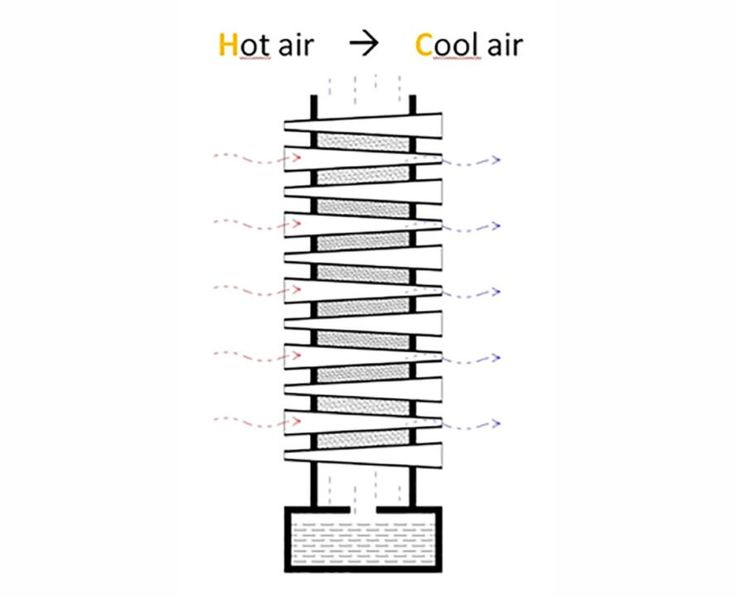 best 25  air conditioners ideas on pinterest